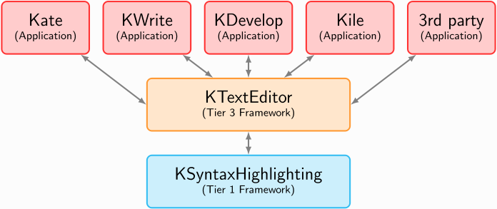 KTextEditor and KSyntaxHighlighting